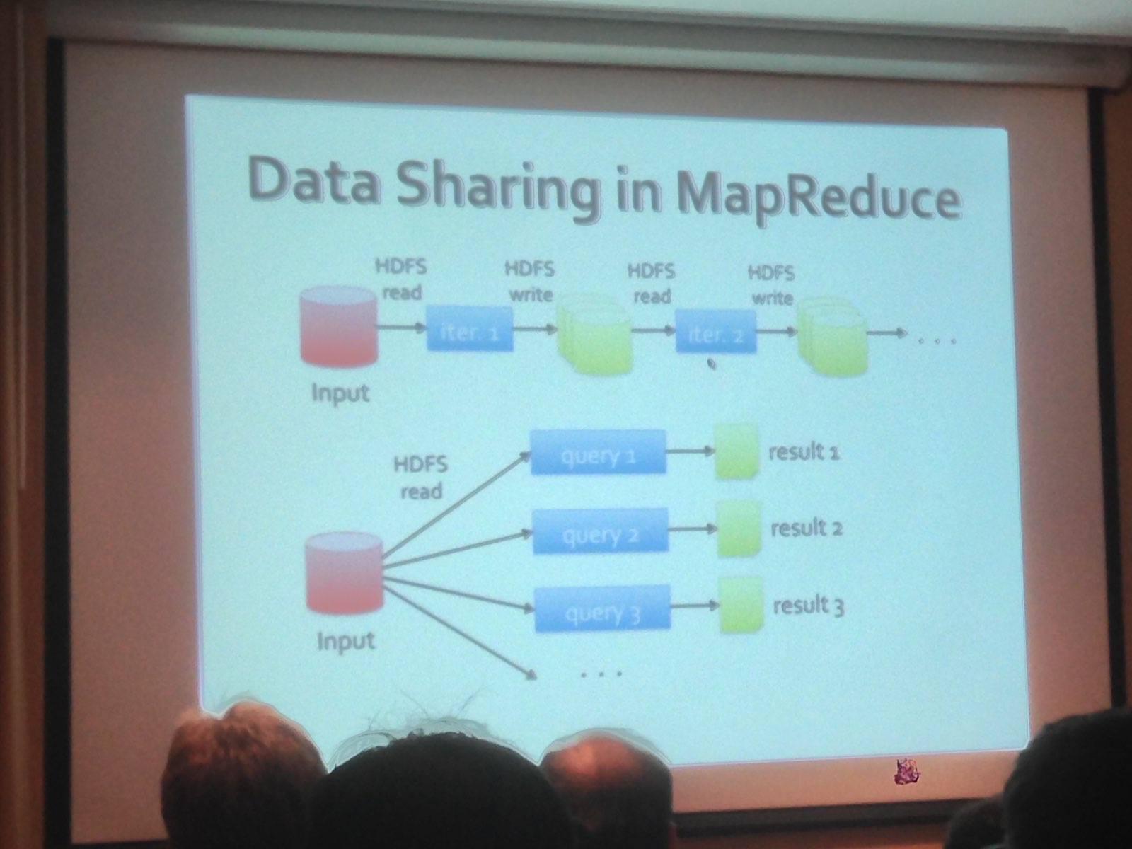 Data sharing in MapReduce