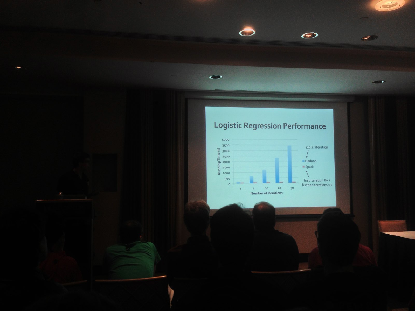 Logistic regression performance